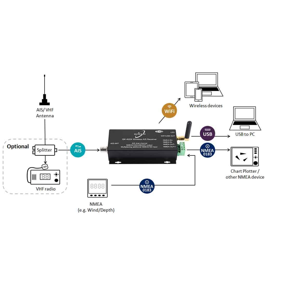 [SCHEMATICS_4CA]  QK-A024 AIS Receiver with NMEA Multiplexer + WiFi - AIS receiver, Marine  NMEA multiplexer,IoT solutions in UK   Ais Gps Wiring Diagram      Quark-elec