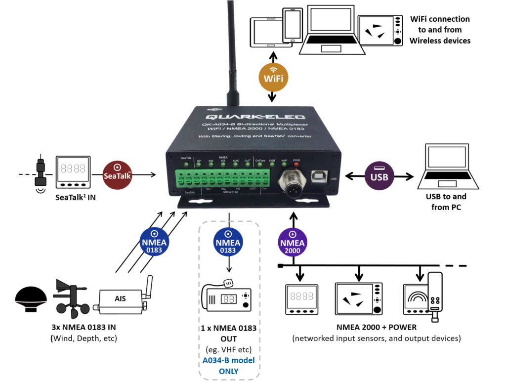 Combining NMEA 2000 with NMEA 0183 and SeaTalk devices and WiFi APPs