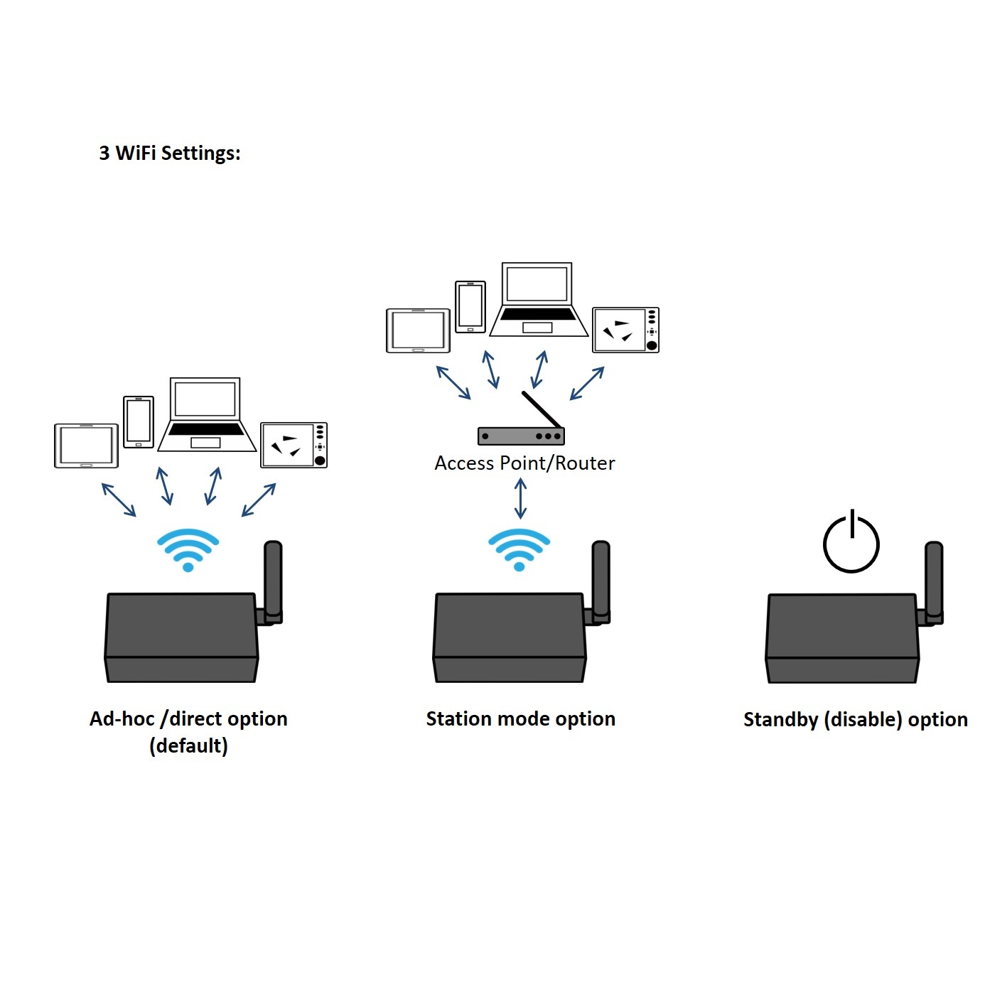 3 Marine Bi-directional WiFi to NMEA 2000 options diagram. Direct WiFi connection, Connecting NMEA 2000 though to a router or access point, or dissabling WiFi function if needed.