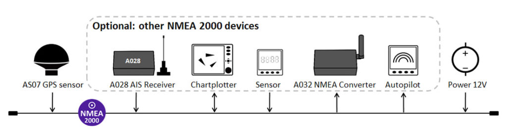 NMEA 2000 network with GPS, AIS and other NMEA 2000 devices
