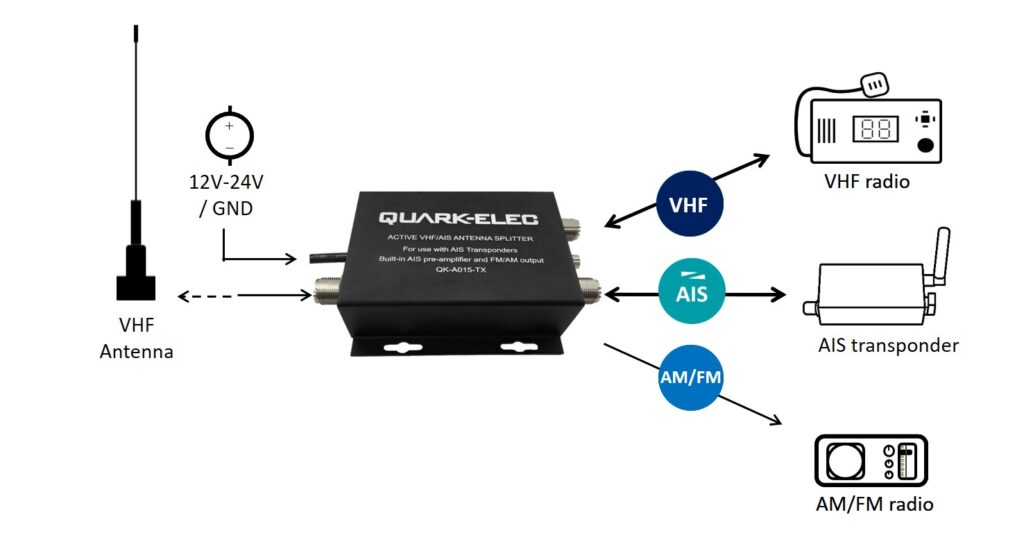 AIS antenna splitter for AIS transponder