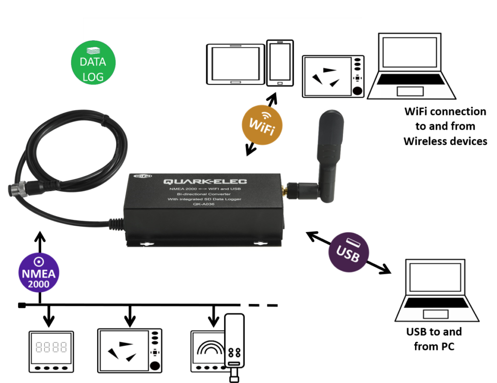 NMEA 2000 VDR and WIFI converter